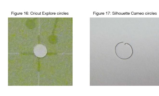 Inconsistent Circles